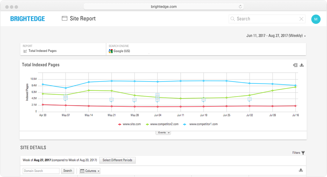 BrightEdge Site Report total indexed pages