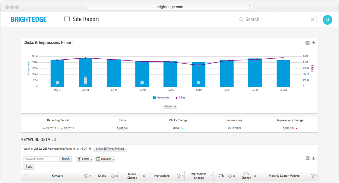 BrightEdge Site Report Clicks and Impressions trended chart