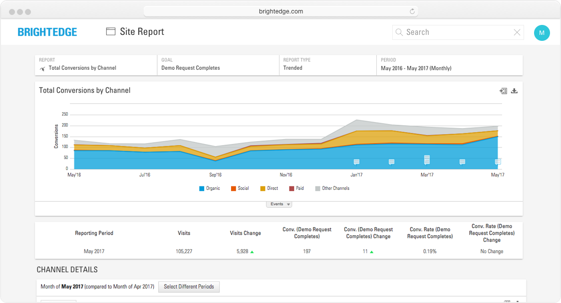 BrightEdge Site Report total traffic by channel