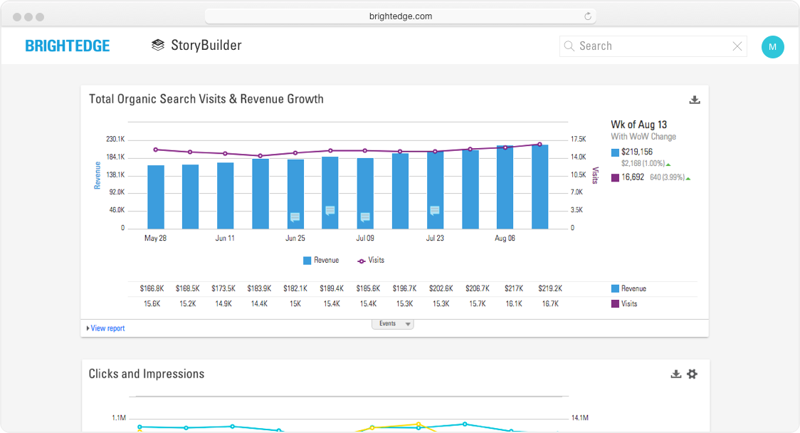 storybuilder dashboards total organic search visits